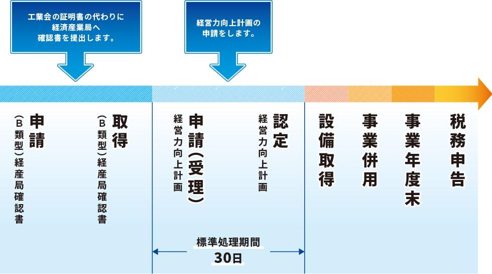 経営力向上計画の申請の流れ