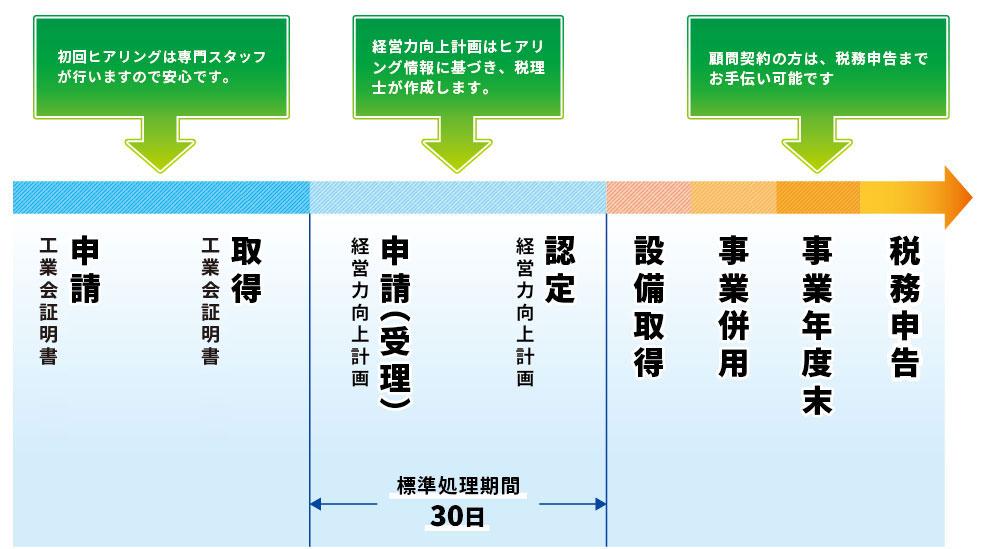 経営力向上計画A類型(No.1税理士法人でお手伝いできること)