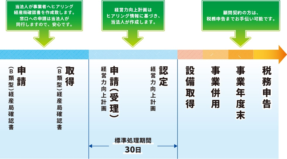 経営力向上計画B類型(No.1税理士法人でお手伝いできること)