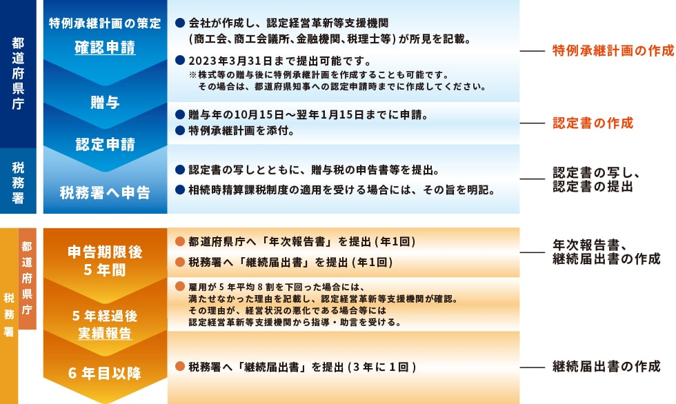 【贈与税の場合】特例承継計画の申請の流れ