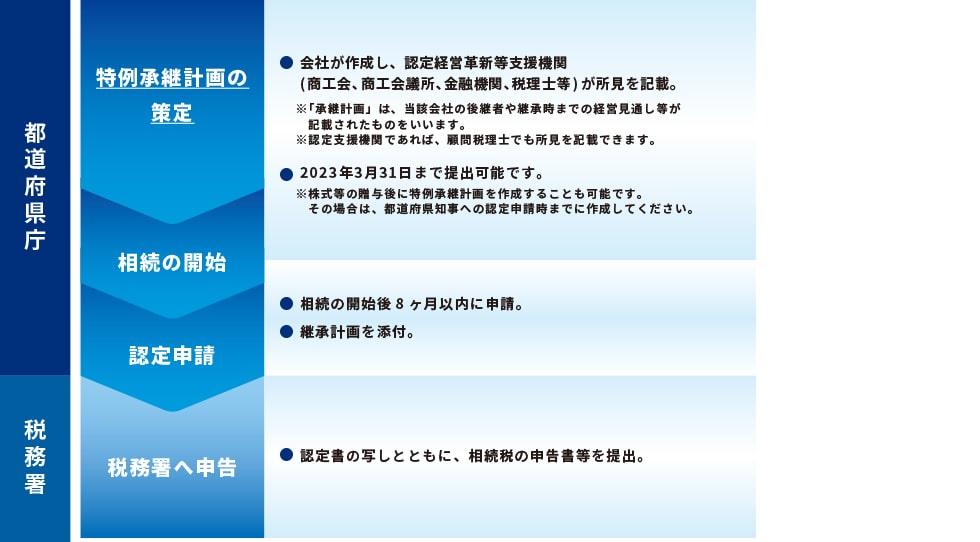 【相続税の場合】特例承継計画の申請の流れ