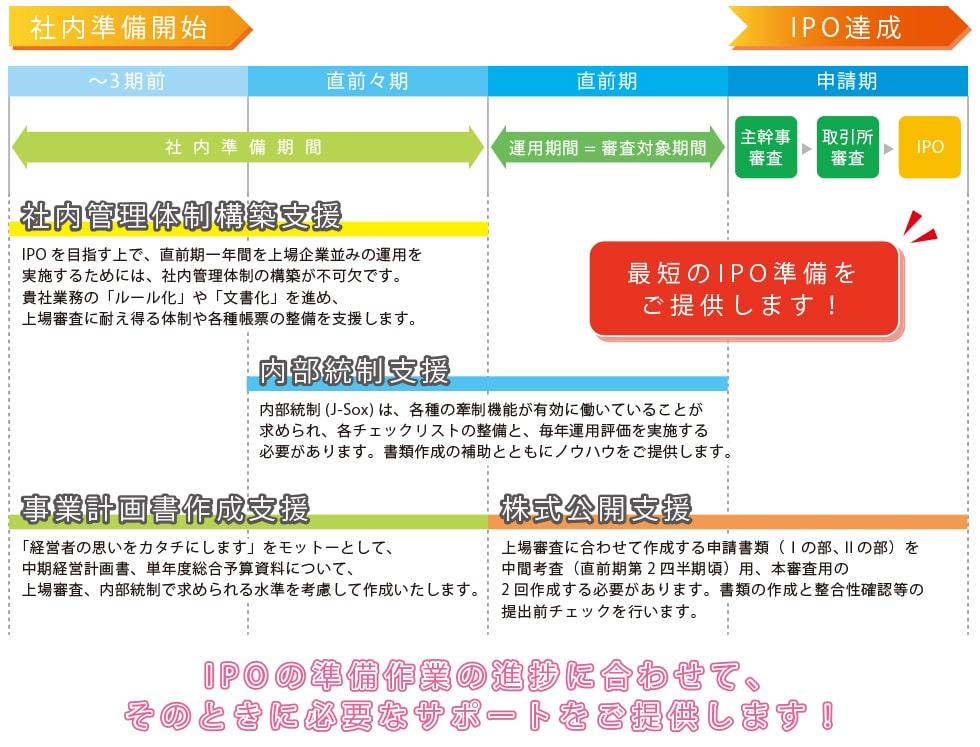 IPO達成までの支援スケジュール
